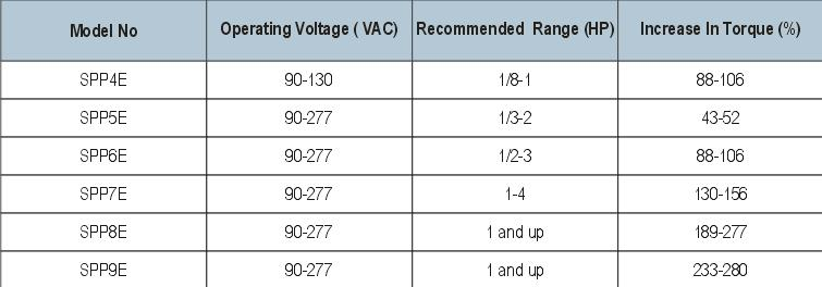 SPP E Capacitor Specifications